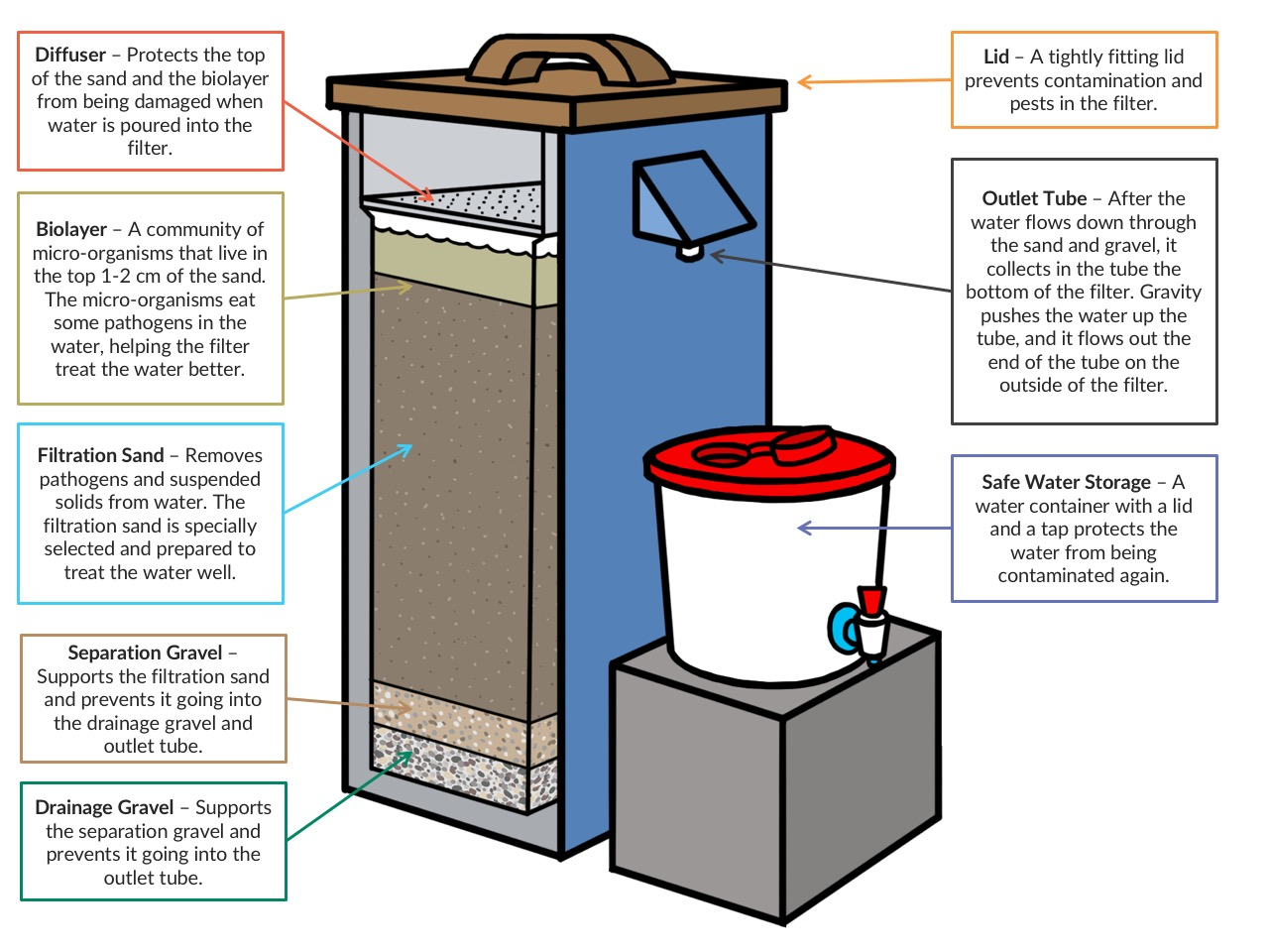 how do water filters work diagram cawst biosand filter information  cawst biosand filter information