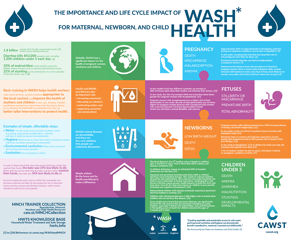 Impact of WASH in Maternal, Newborn and Child Health